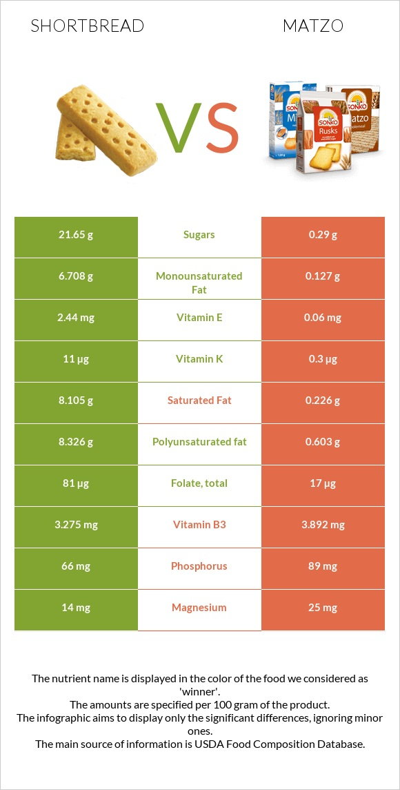 Shortbread vs Matzo infographic