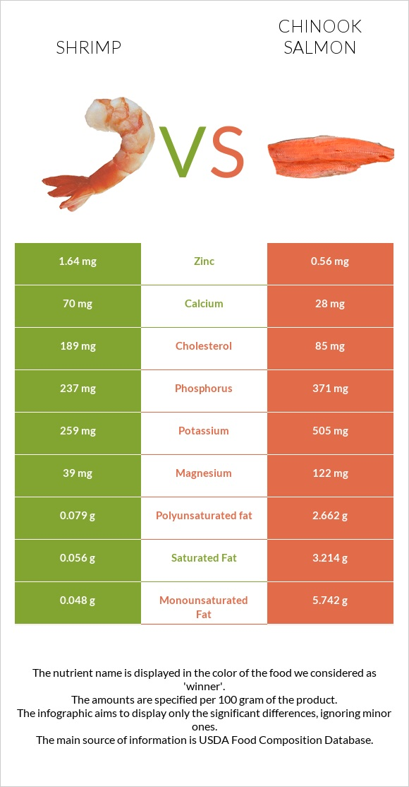 Shrimp vs Chinook salmon infographic