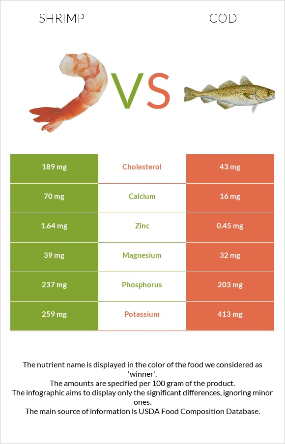 Shrimp vs Cod infographic