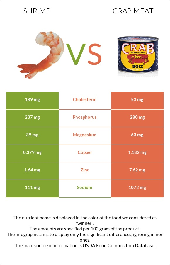 Shrimp vs Crab meat infographic