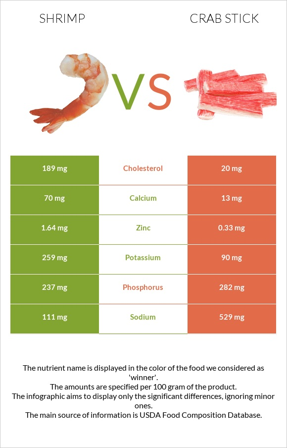 Shrimp vs Crab stick infographic