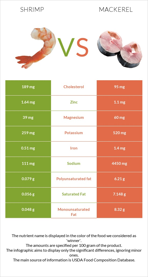 Shrimp vs Mackerel infographic