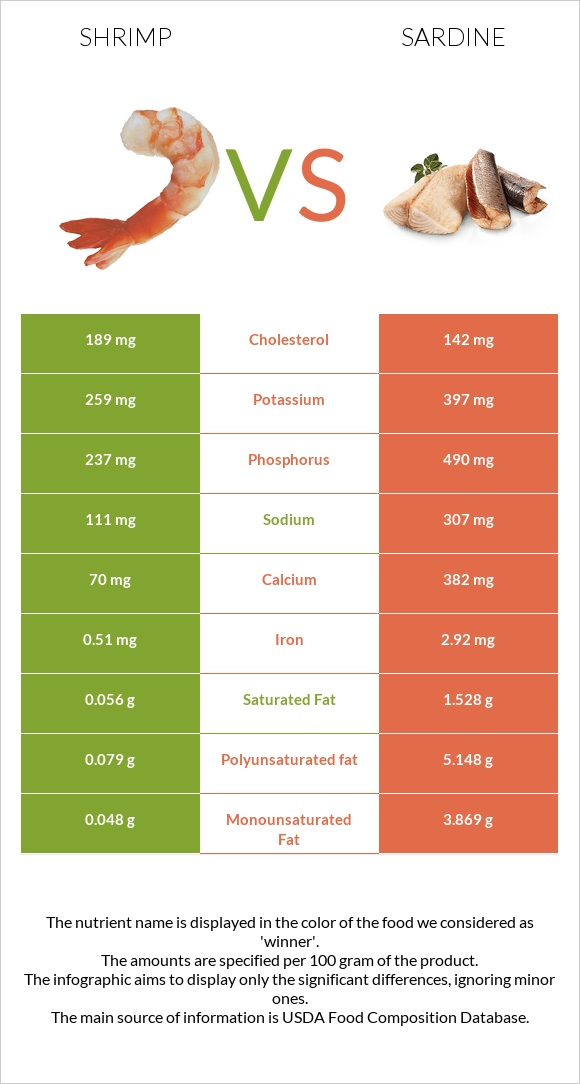 Shrimp vs Sardine infographic