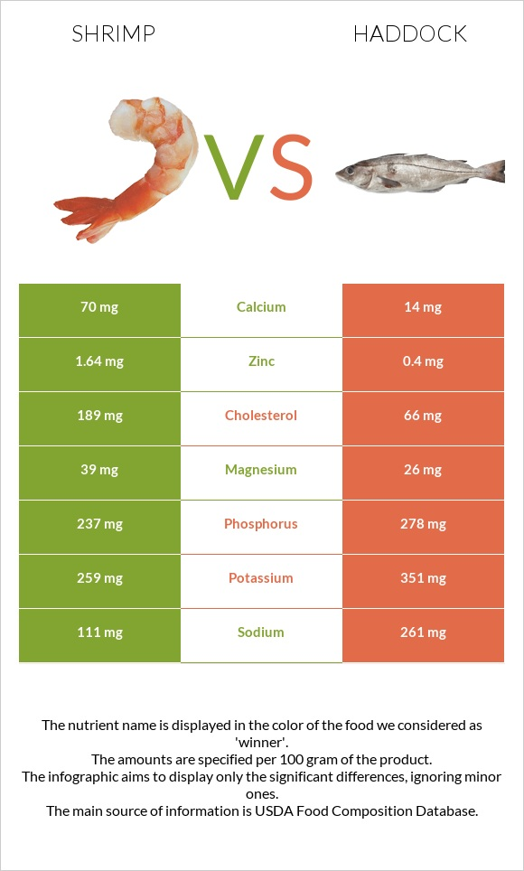 Shrimp vs Haddock infographic