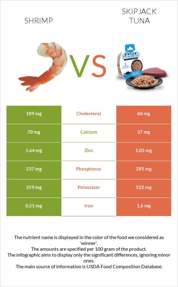 Shrimp vs Skipjack tuna infographic