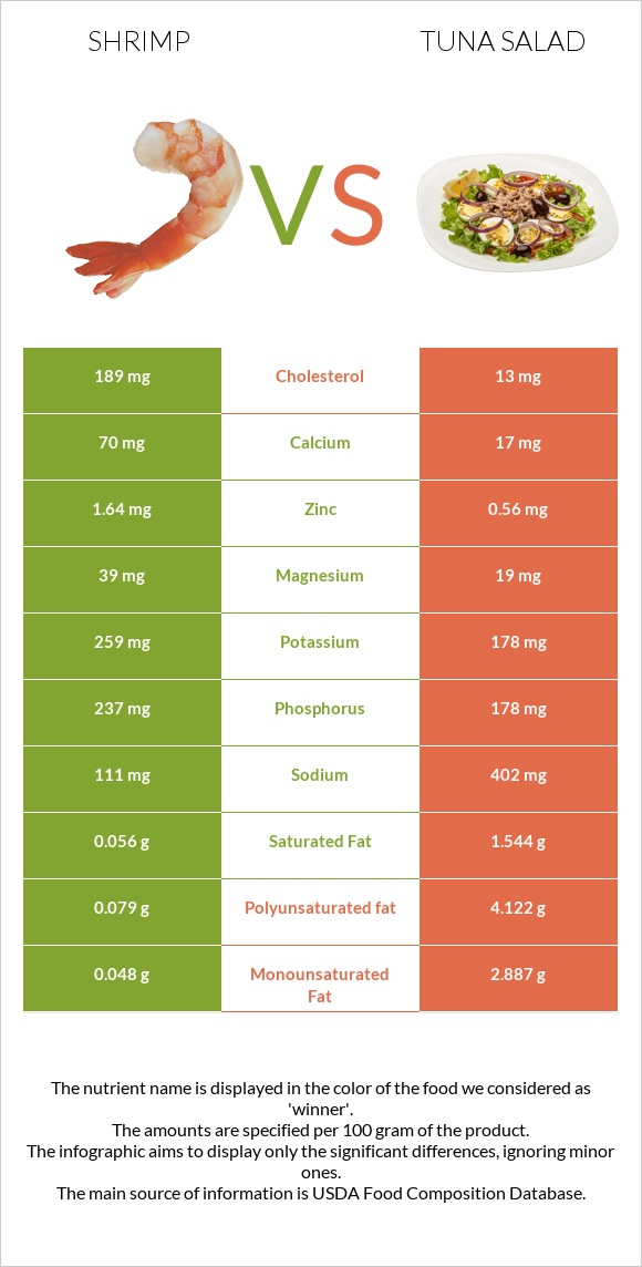 Shrimp vs Tuna salad infographic