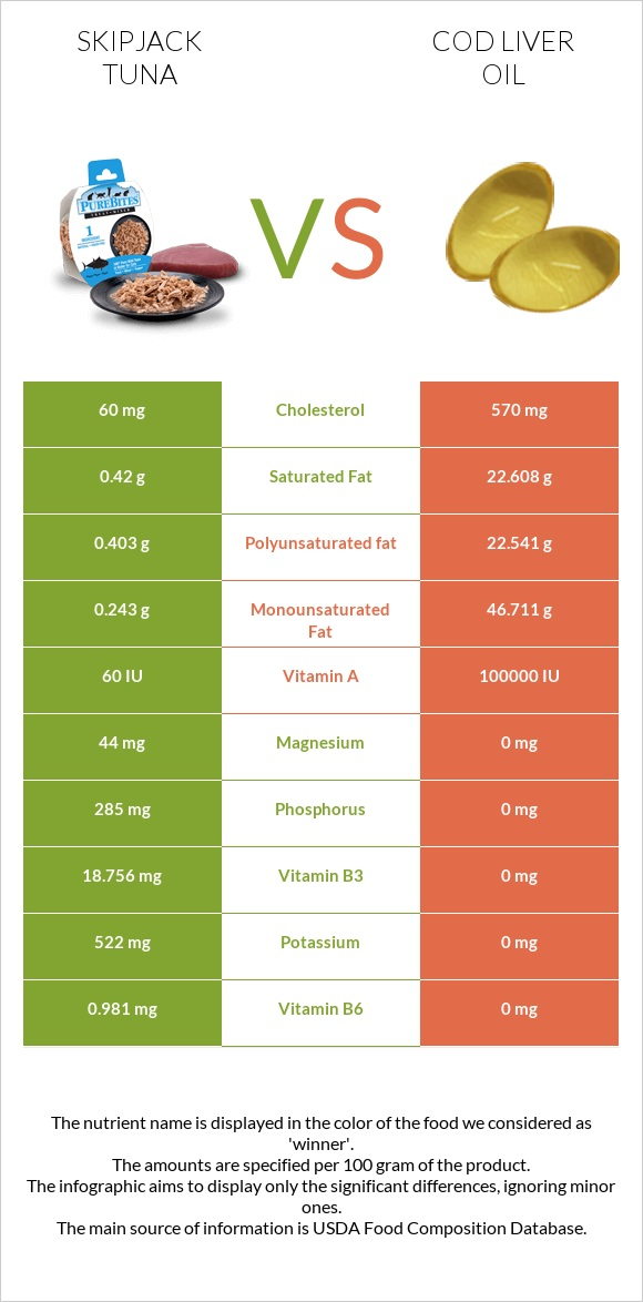 Skipjack tuna vs Cod liver oil infographic