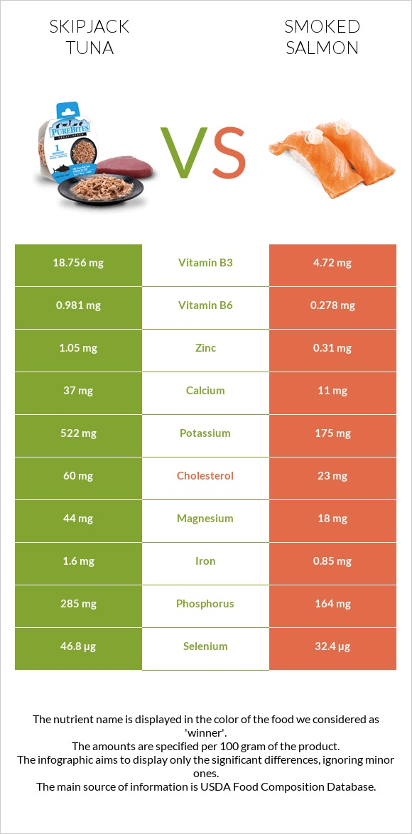 Skipjack tuna vs Smoked salmon infographic