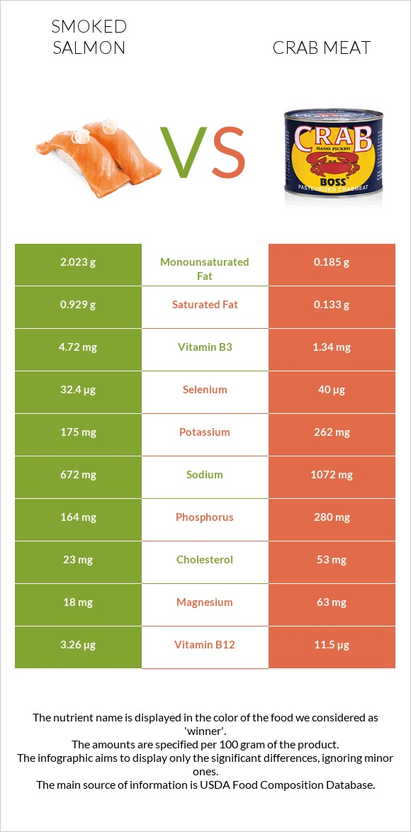 Smoked salmon vs Crab meat infographic