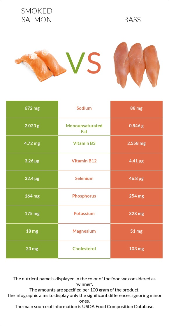 Smoked salmon vs Bass infographic