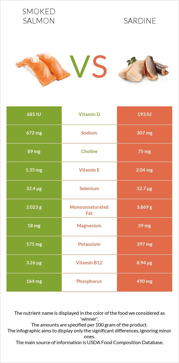 Smoked salmon vs Sardine infographic