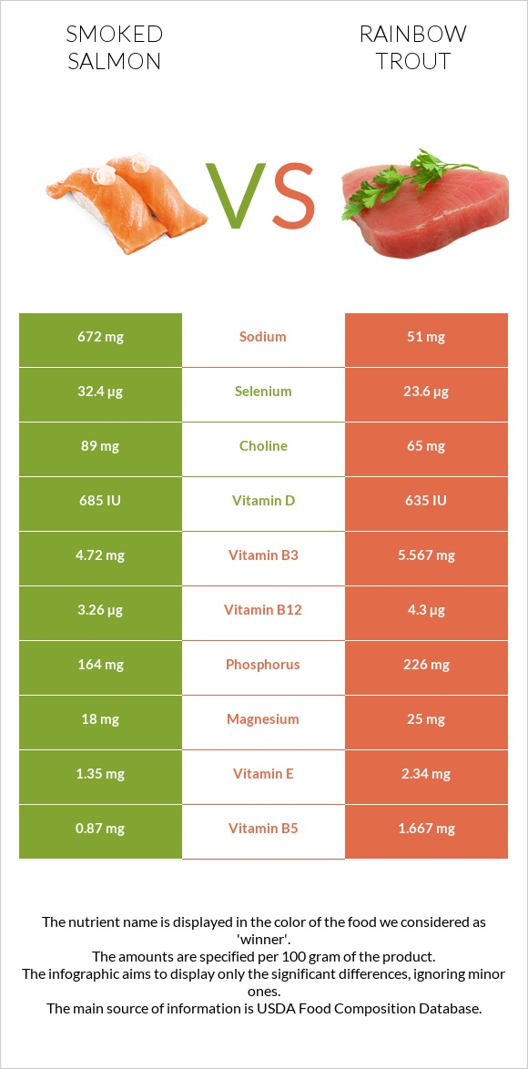 Smoked salmon vs Rainbow trout infographic