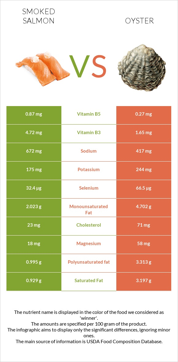 Smoked salmon vs Oyster infographic