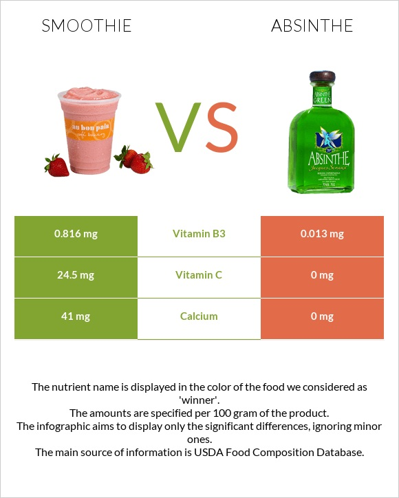 Smoothie vs Absinthe infographic