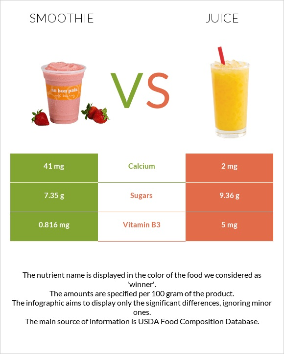 Smoothie vs Juice infographic