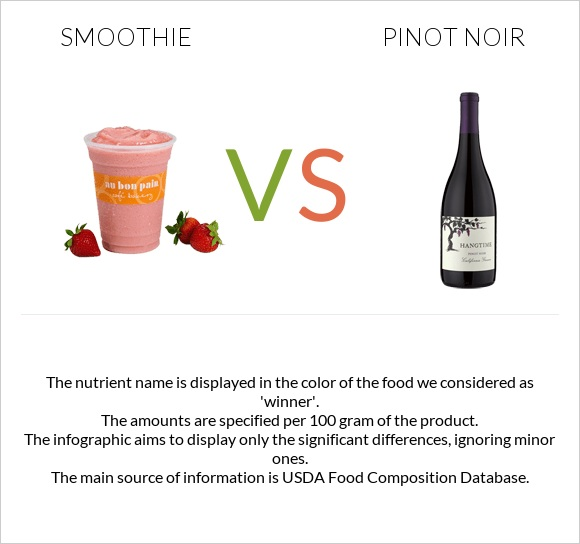 Smoothie vs Pinot noir infographic