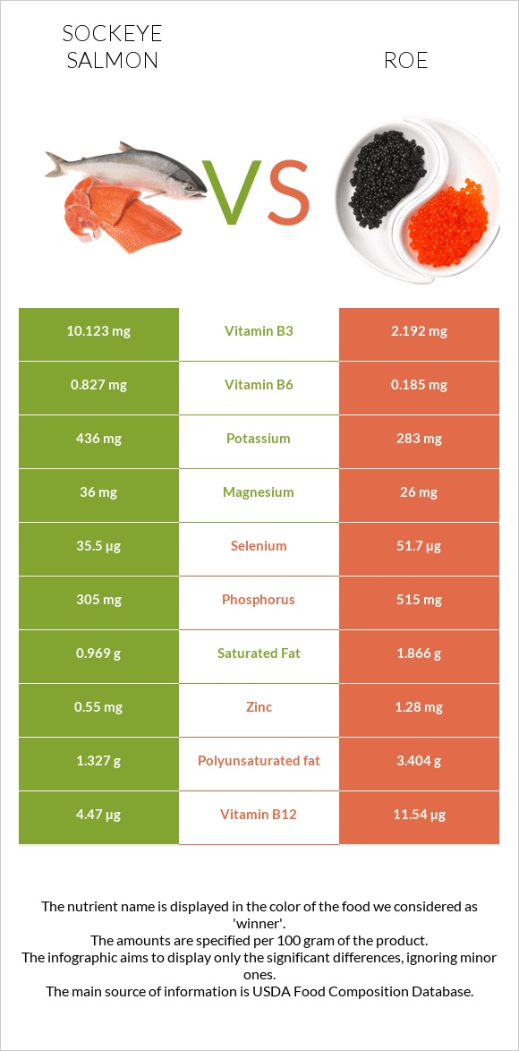 Sockeye salmon vs Roe infographic