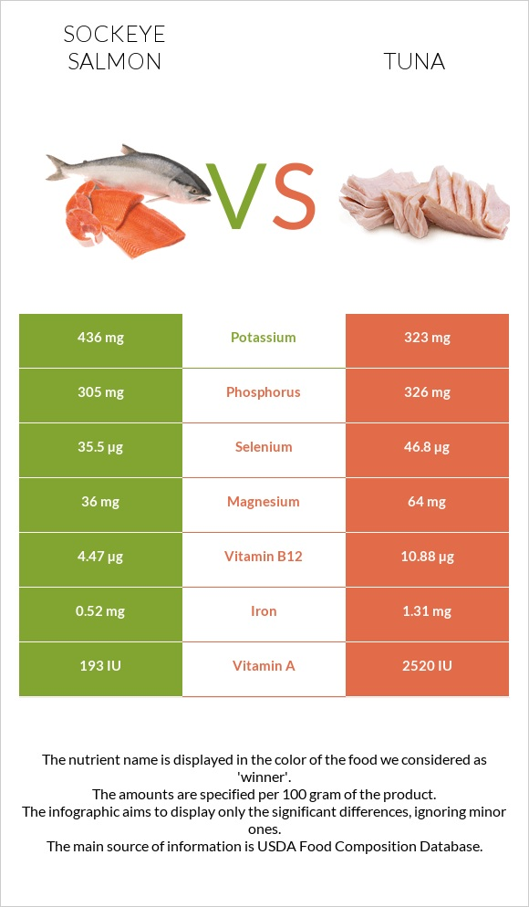 Sockeye salmon vs Tuna infographic