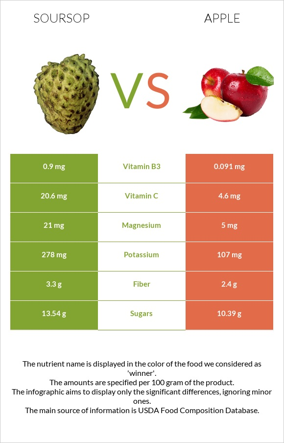 Soursop vs Apple infographic