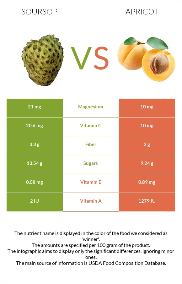 Soursop vs Apricot infographic