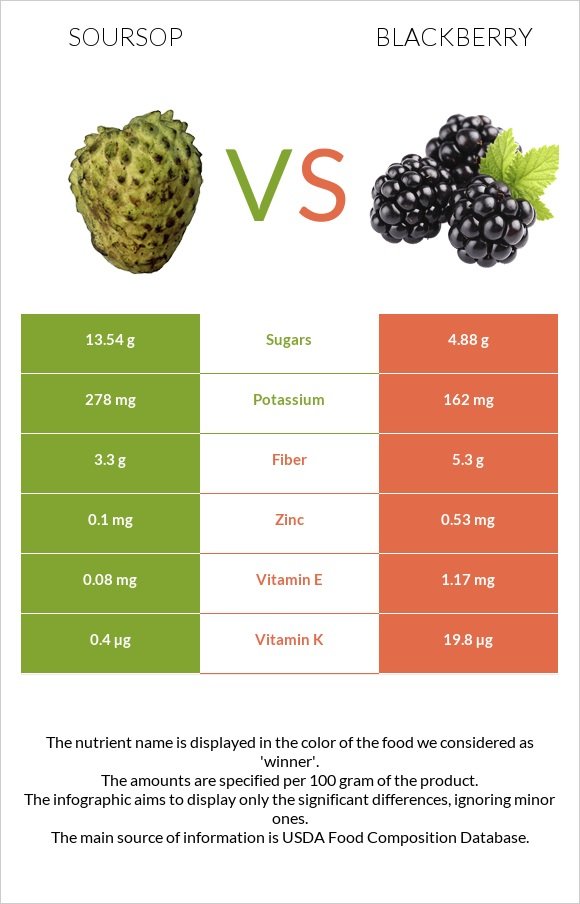 Soursop vs Blackberry infographic