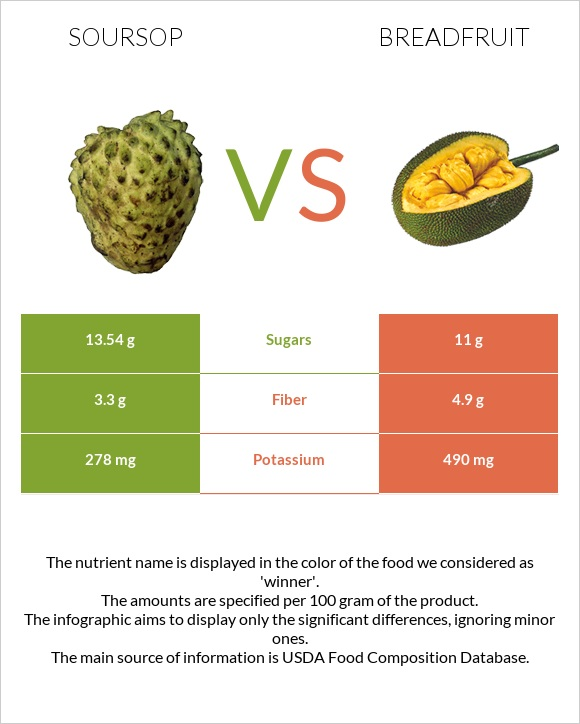 Soursop vs Breadfruit infographic