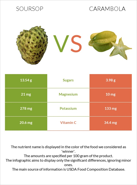 Soursop vs Carambola infographic