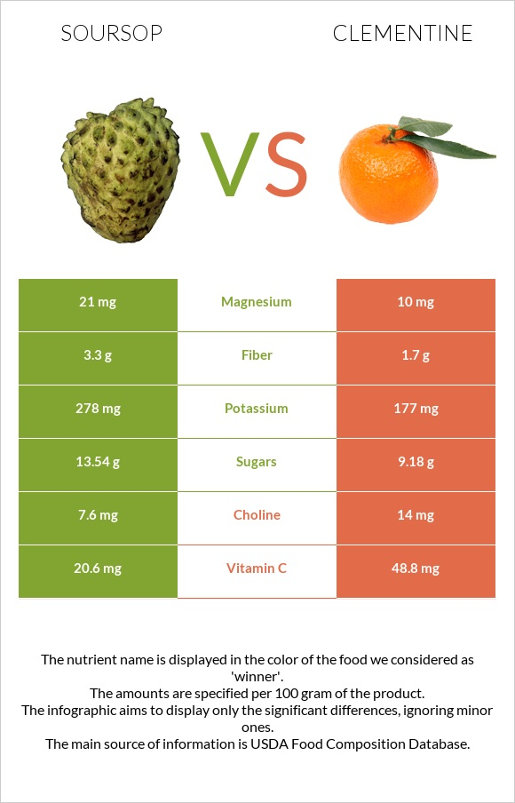 Soursop vs Clementine infographic