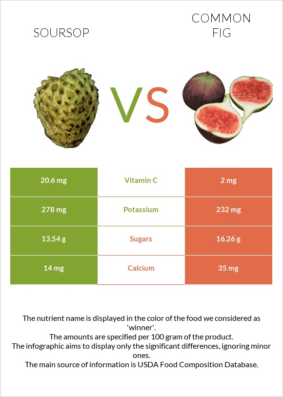 Soursop vs Common fig infographic