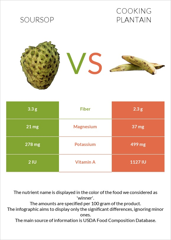 Soursop vs Cooking plantain infographic