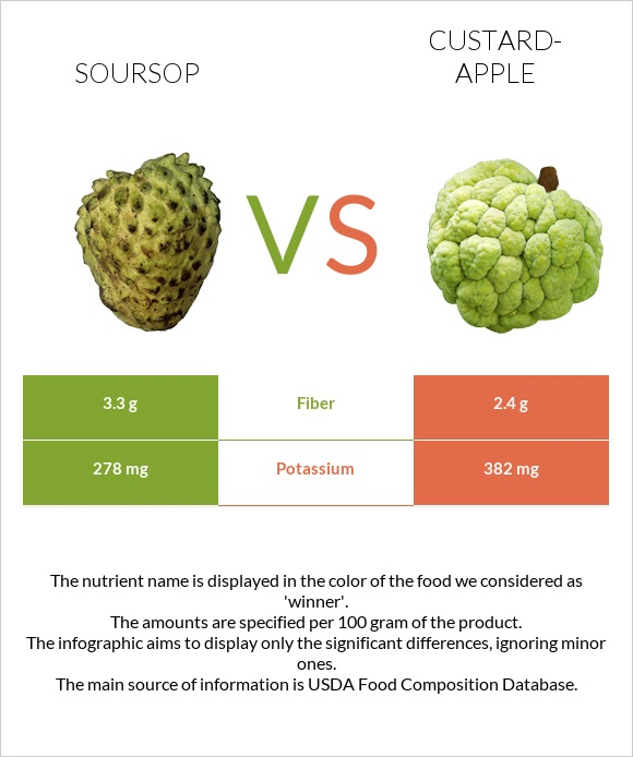 Soursop vs Custard-apple infographic