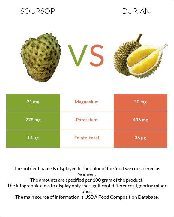 Soursop vs Durian infographic