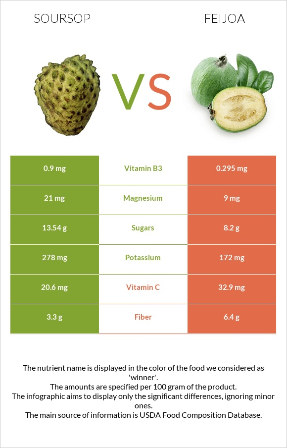 Soursop vs Feijoa infographic