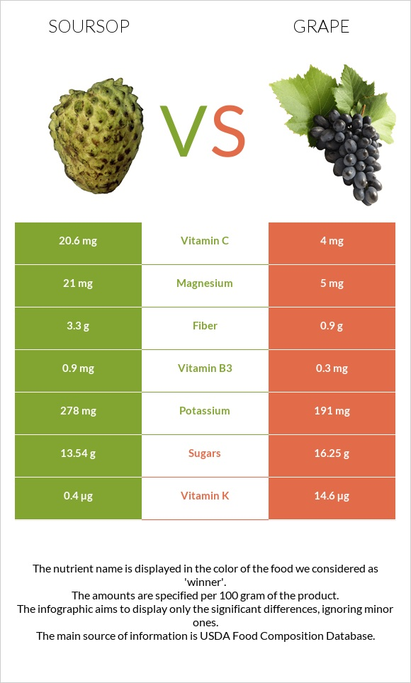Soursop vs Grape infographic