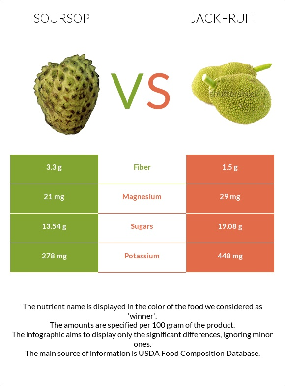 Soursop vs Jackfruit infographic