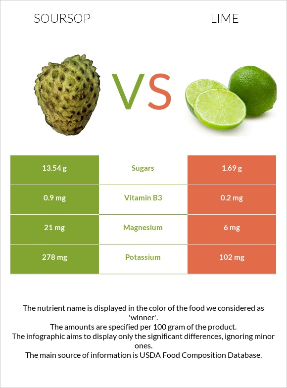 Soursop vs Lime infographic