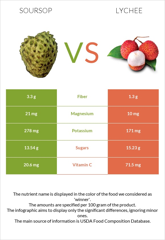 Soursop vs Lychee infographic