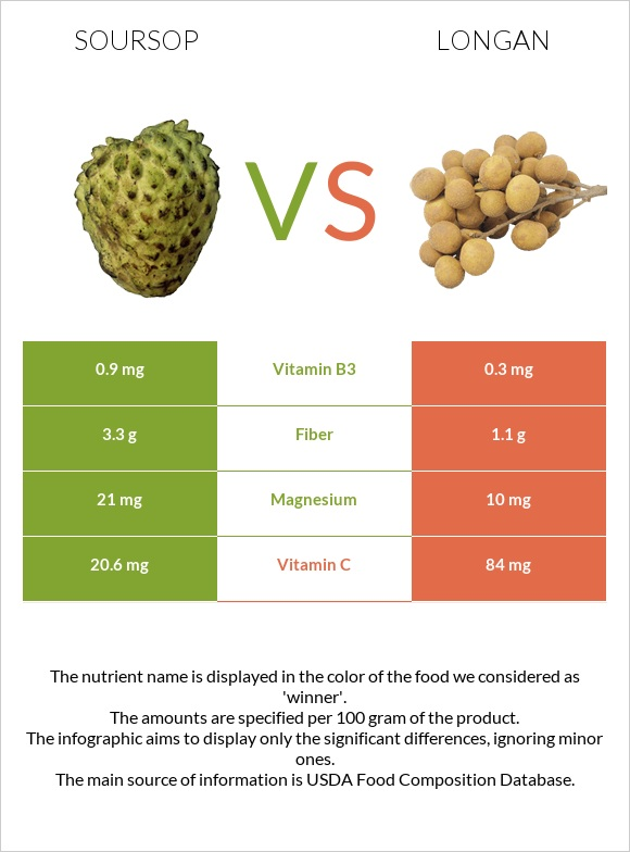 Soursop vs Longan infographic