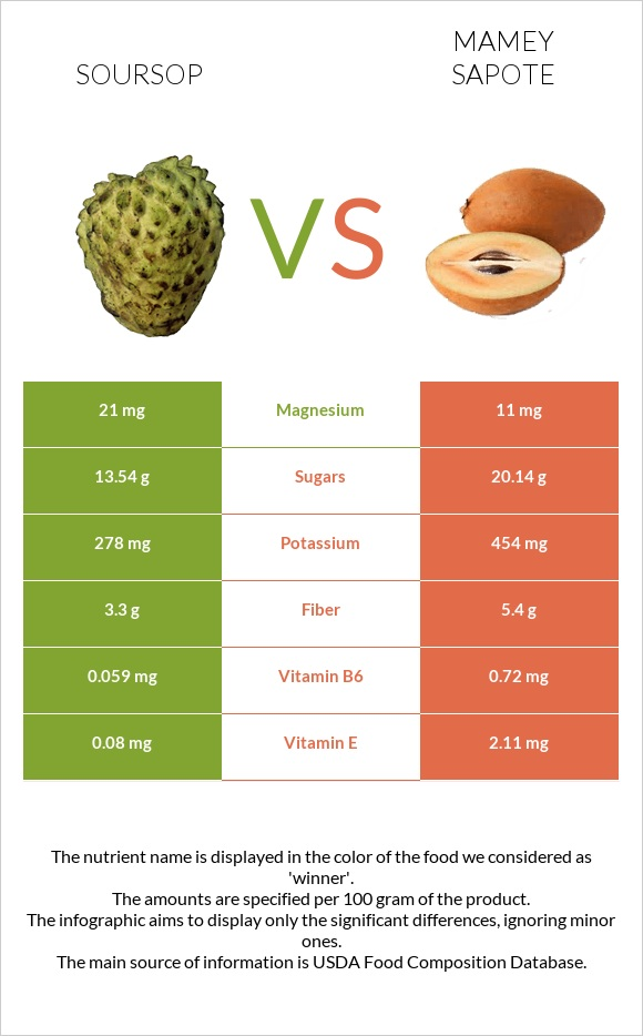 Soursop vs Mamey Sapote infographic