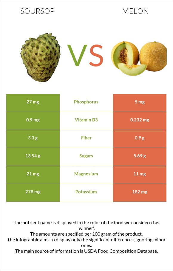 Soursop vs Melon infographic