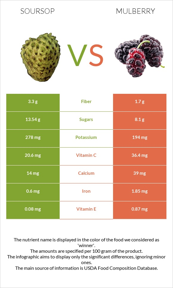 Soursop vs Mulberry infographic