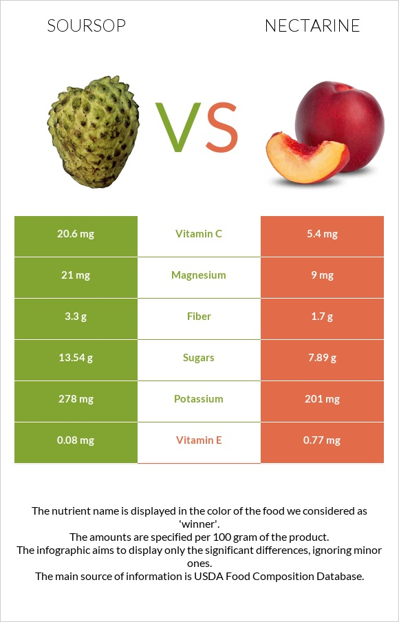 Soursop vs Nectarine infographic