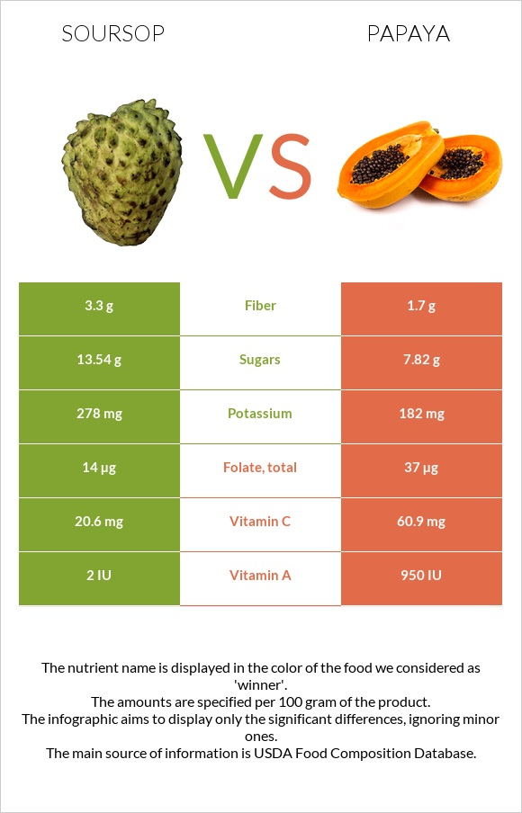 Soursop vs Papaya infographic