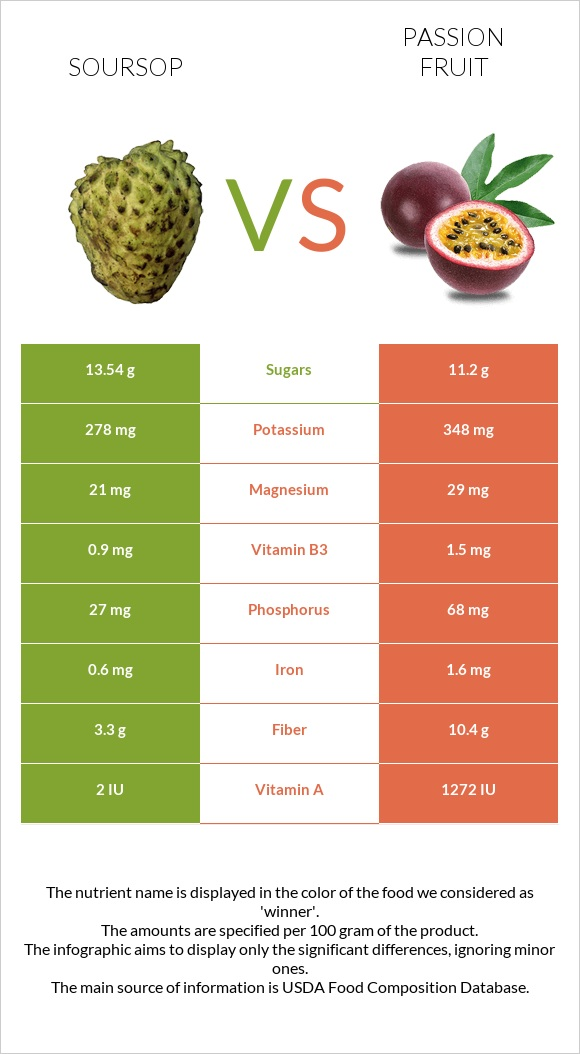 Soursop vs Passion fruit infographic