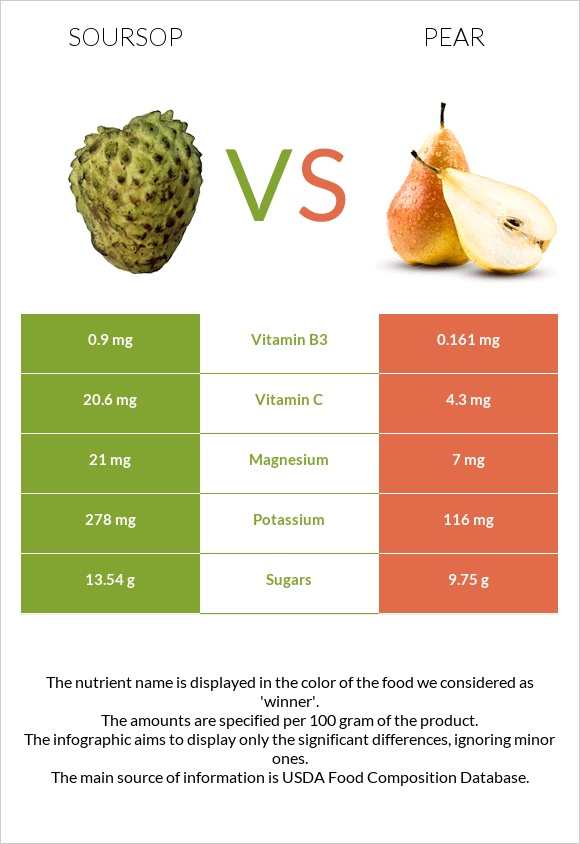 Soursop vs Pear infographic