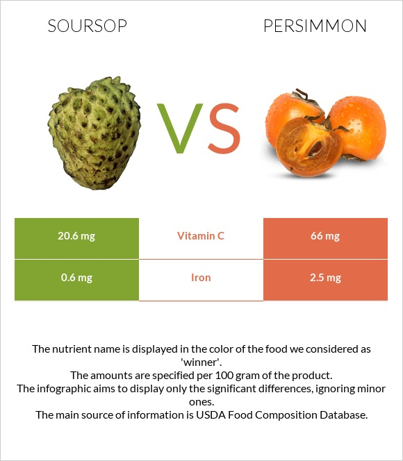 Soursop vs Persimmon infographic