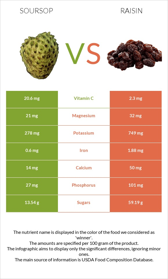 Soursop vs Raisin infographic