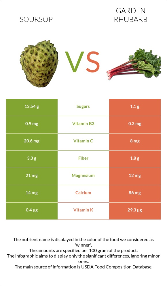 Soursop vs Garden rhubarb infographic