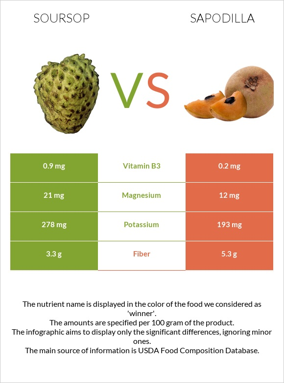 Soursop vs Sapodilla infographic