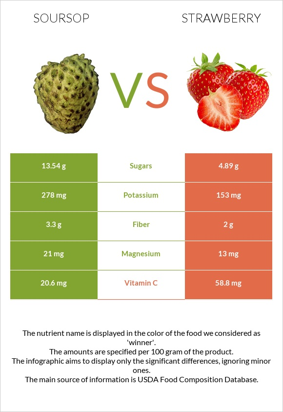Soursop vs Strawberry infographic